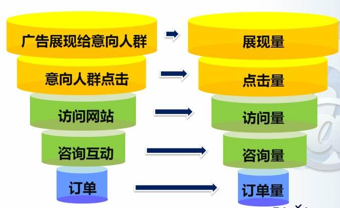 浅谈百度<a href=http://www.teachb.com/sem/ target=_blank class=infotextkey>SEM竞价</a>推广和网站<a href=http://www.teachb.com/seo/ target=_blank class=infotextkey>SEO优化</a>的区别_张贵平_<a href=http://teachb.com/ target=_blank class=infotextkey>新营销研习社</a>