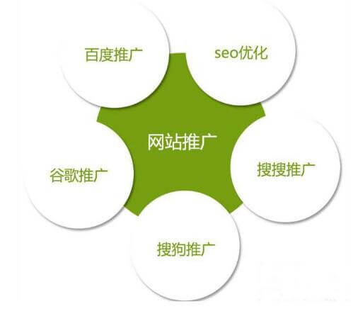 公司网站关键词排名必备三个条件