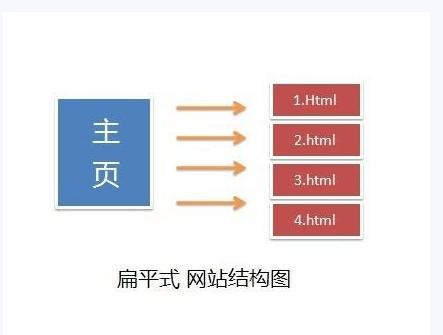 SEO教程:谈网站结构优化