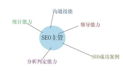 seo是什么 seo经理的主要职责和工作内容