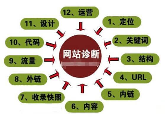 seo教程:seo诊断高手网站优化必备的操作揭秘
