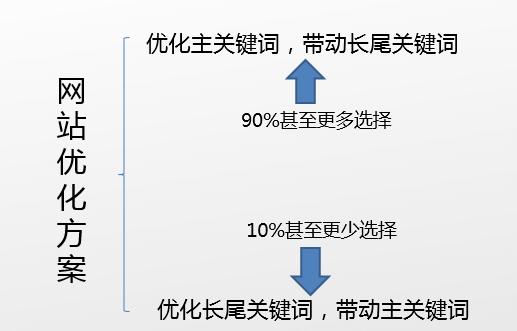网站优化SEO方案案例分析