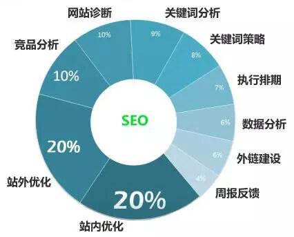 seo每天一贴:医院行业网站如何优化