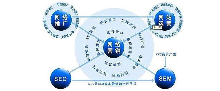 网络营销方法大全:常用的网络营销方法有哪些?