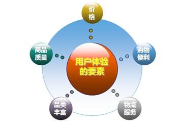 网站的<a href=http://www.teachb.com/tags/%E7%94%A8%E6%88%B7%E4%BD%93%E9%AA%8C.html target=_blank class=infotextkey>用户体验</a>是怎么样的?
