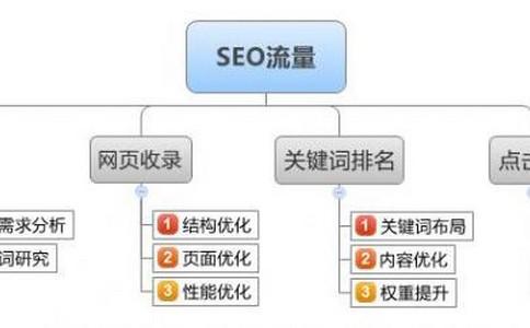「企业网站seo」来自百家号自媒体的流量怎么样?