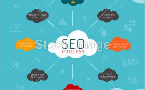 「seo视频教程」索引和索引库指的是什么?有什么区别?