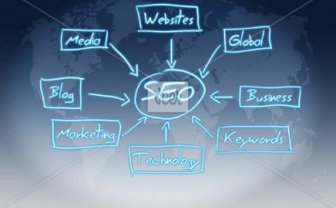 「seo sem」 SEM的秘密——推广营销和排名