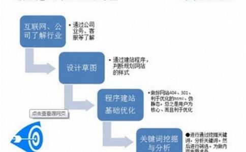 「兰州seo」2018年最赚钱的行业是什么?网站助你成功